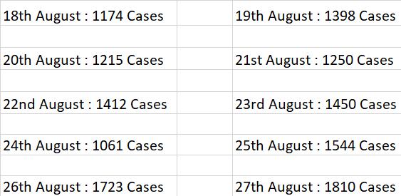 Coronavirus India Update: