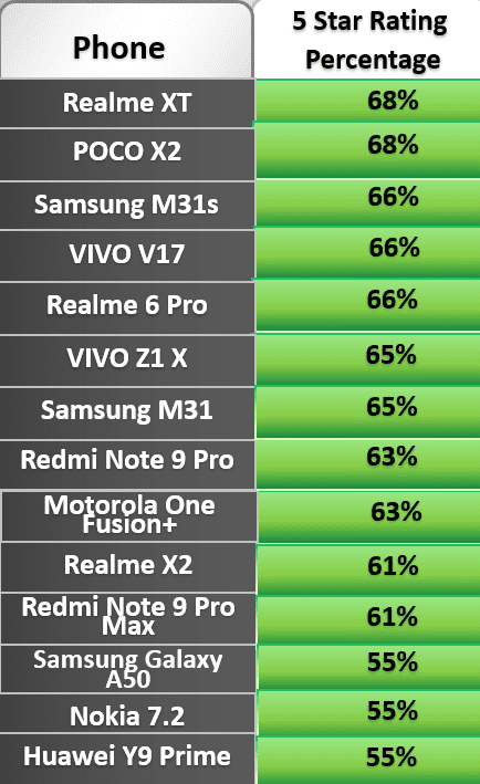Best Phone under 20000: Verified Customers Feedback