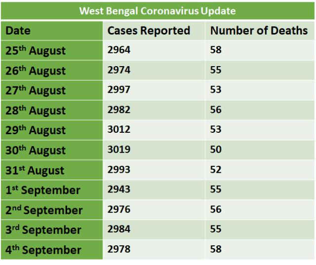 West Bengal Coronavirus Update
