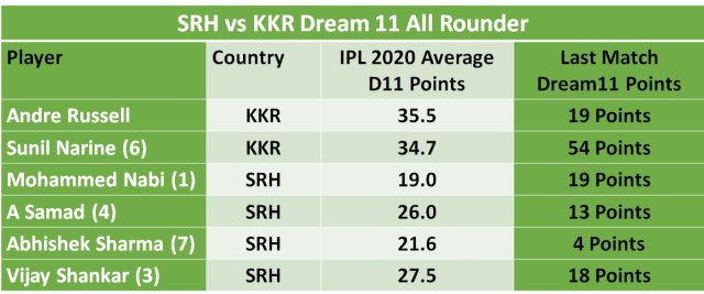 SRH vs KKR Dream11 Team Predictions