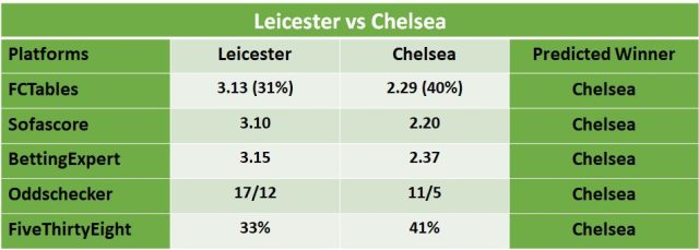 Leicester City vs Chelsea Predictions and betting pre