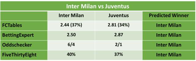Sassuolo vs juventus bettingexpert football todays football betting predictions