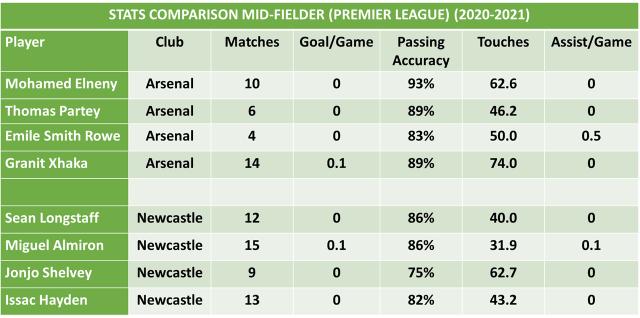 Arsenal vs Newcastle Football Predictions and Betting