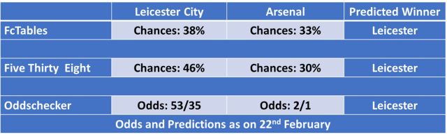Leicester City vs Arsenal Football Predictions and Betting
