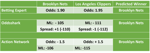 Los Angeles Clippers vs Brooklyn Nets Odds and Predictions