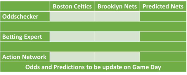 Brooklyn Nets vs Boston Celtics NBA Odds and Predictions