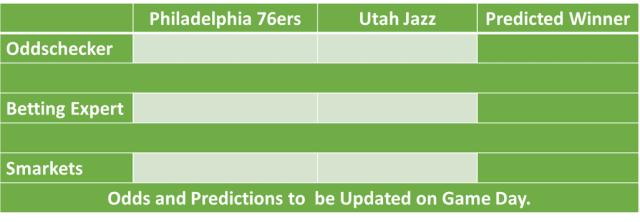 Philadelphia 76ers vs Utah Jazz NBA Odds and Predictions