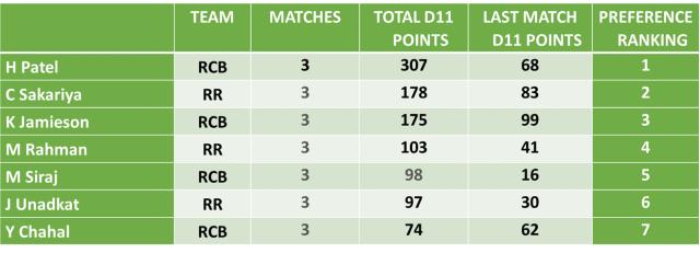 RCB vs RR Dream11 Team Predictions: