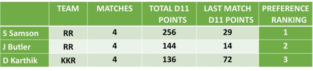 RR vs KKR Dream11 Team Predictions