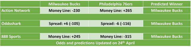Philadelphia 76ers vs Milwaukee Bucks NBA Odds and Predictions