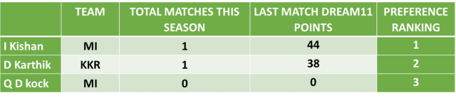 KKR vs MI Dream11 Team Predictions