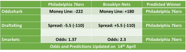 Brooklyn Nets vs Philadelphia 76ers NBA Odds and Predictions