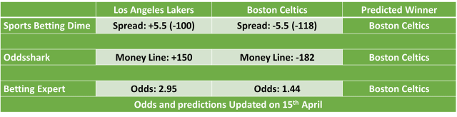 Los Angeles Lakers vs Boston Celtics NBA Odds and Predictions