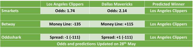 Los Angeles Clippers vs Dallas Mavericks NBA Odds