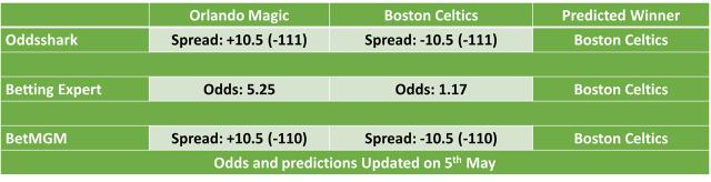 Orlando Magic vs Boston Celtics NBA Odds and Predictions