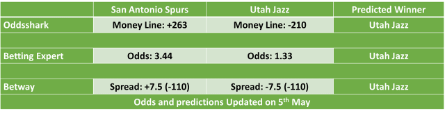 Utah Jazz vs San Antonio Spurs NBA Odds and Predictions