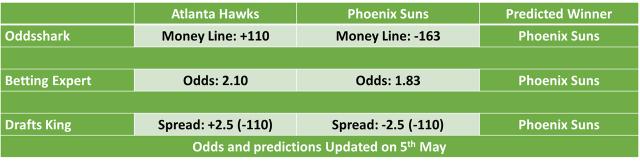 Phoenix Suns vs Atlanta Hawks NBA Odds and Predictions