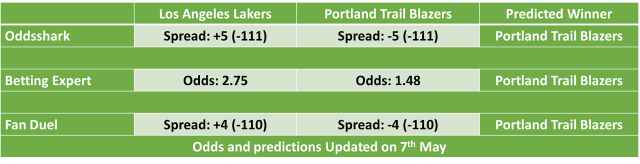 Los Angels Lakers vs Portland Trail Blazers NBA Odds and Predictions