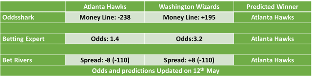 Atlanta Hawks vs Washington Wizards NBA Odds and Predictions