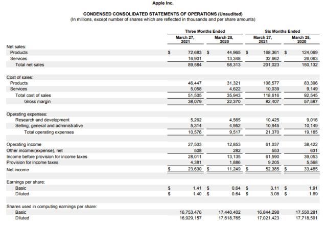 Apple स्टॉक मूल्य भविष्यवाणी, छोटी और लंबी अवधि