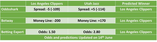 Los Angeles Clippers vs Utah Jazz Game 4 Betting Odds and Predictions