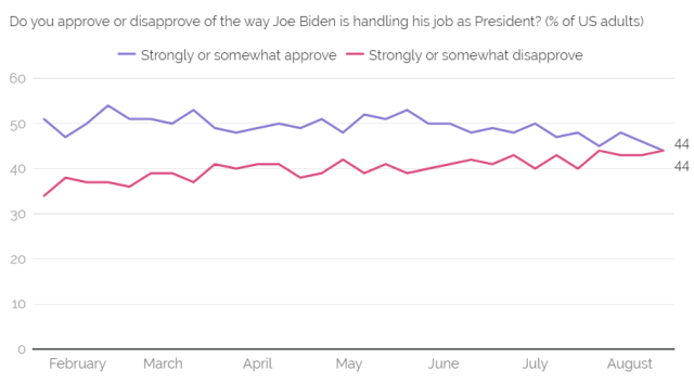 Joe Biden Approval Rating 2021: Biden's approval ratings fall to lowest ever in all polls