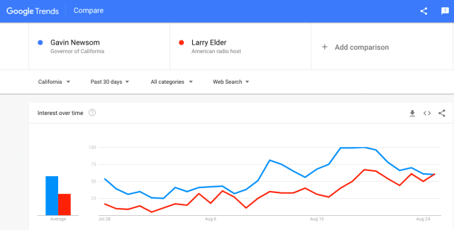 Can Larry Elder become California Governor? What are his policy positions?
