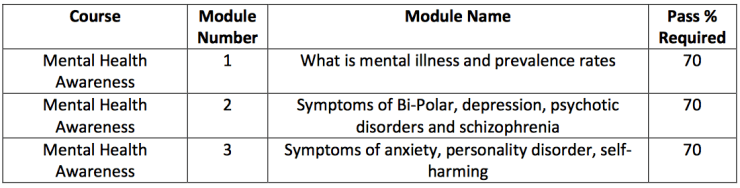 mental health awareness course modules
