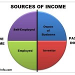 4 Sources of Income That You Need