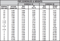 Sch 10 Ss Pipe.Pipe Schedules - C R Pipe And Steel ...