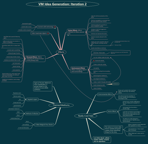 Mind Map from Creating a Magic System