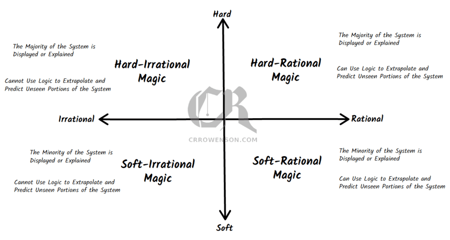 types of magic defined