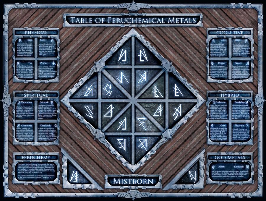 Feruchemy: A Magic of Mistborn