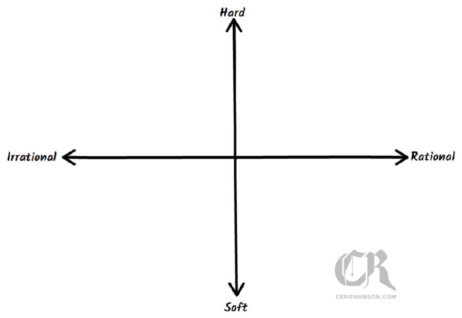 types of magic chart