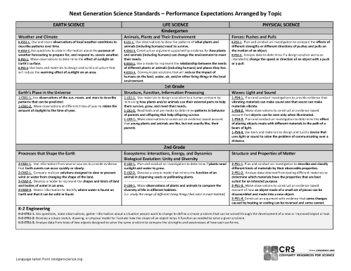 small resolution of Science Standards Overview – Community Resources for Science