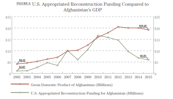 us-appropriated-reconstruction-funding