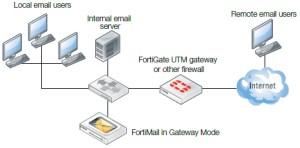 Gateway-Mode