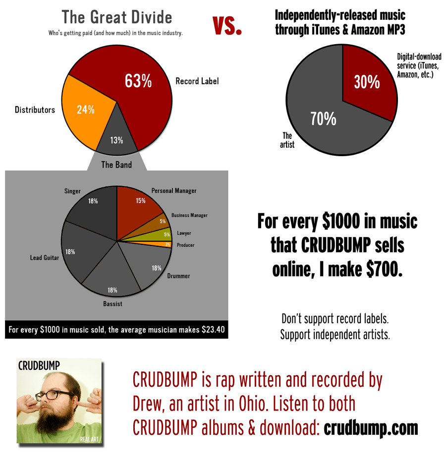 https://i0.wp.com/crudbump.com/record-label-vs-indie-release.png
