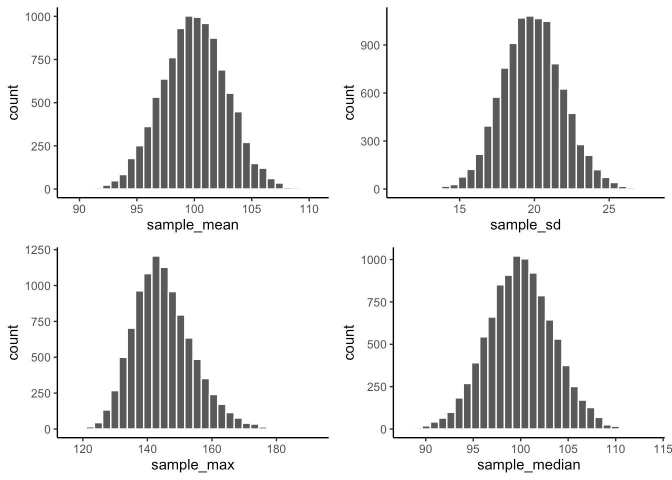 Chapter 4 Probability Sampling And Estimation