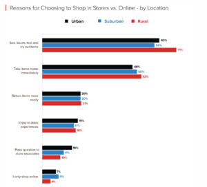 choosing stores over online by location