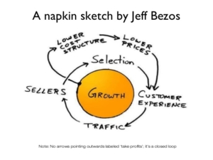 Bezos Napkin Sketch Amazon Seller