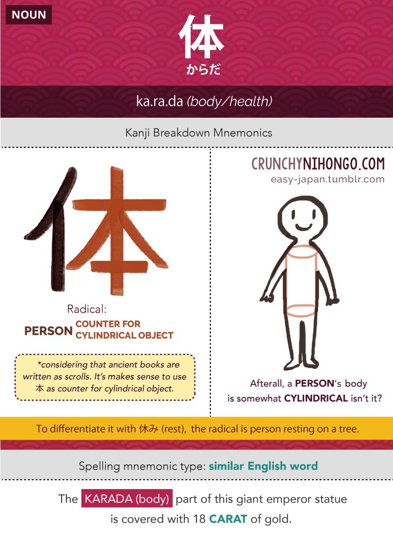 JLPT N5 Kanji & Vocabulary Card: 体 • からだ • Karada • Body