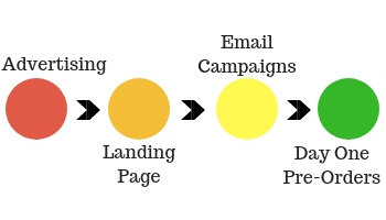 The importance of landing pages in the launch system