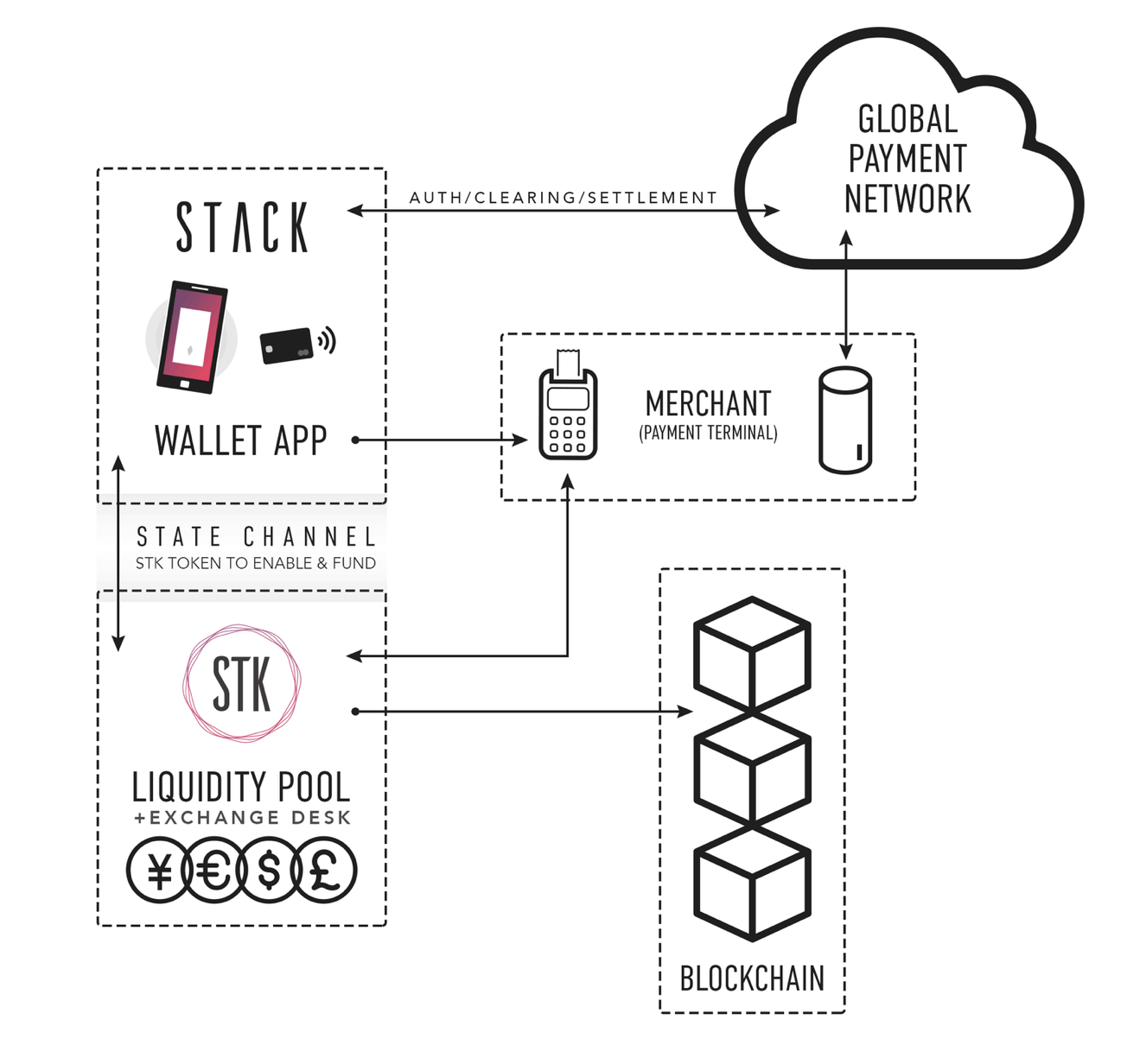 Featured Project Stk Real Time Cryptocurrency Retail
