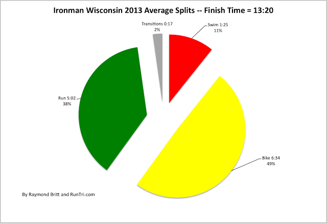 Ironman Wisconsin 2013 Average Splits -- Finish Time = 13-20 by Raymond Britt