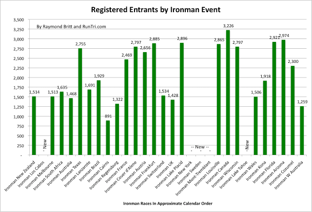 Registered Entrants by Ironman Event by Raymond Britt