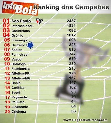 Ranking dos Campeões