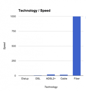 speed-comparison-fiber-dsl
