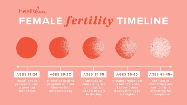 What are the chances of pregnancy by age
