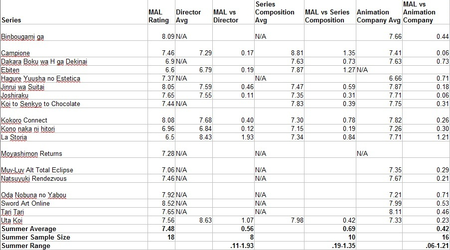 Summer 2012 Anime Stats Part 1
